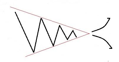 三角持ち合い チャート